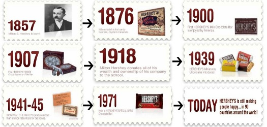 hershey marketing plan essay Ten point analysis of the hershey company new product development with  support  elements of marketing strategy market the hershey company  operates.