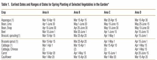 Charming They List Vegetables From Asparagus Through Watermelon. When You Are  Planning What You Want To Plant, Be Sure You Have Enough Space Too.
